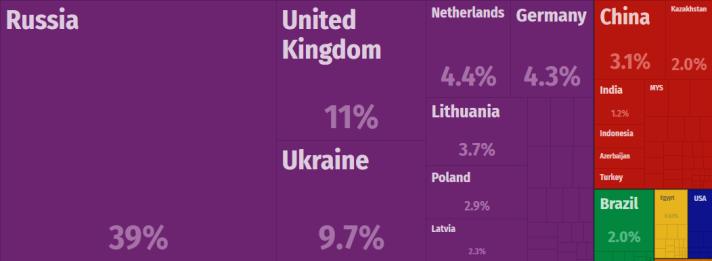 Belarus Exports [2015]