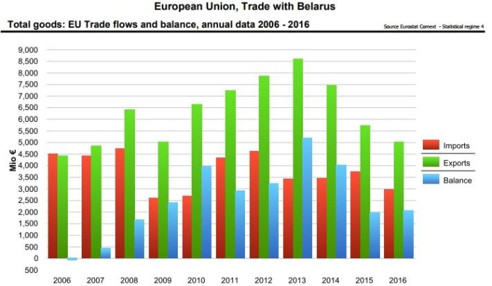 EU-Belarus Trade